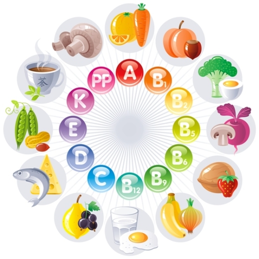 Vitamin Charting to Use for Better Health